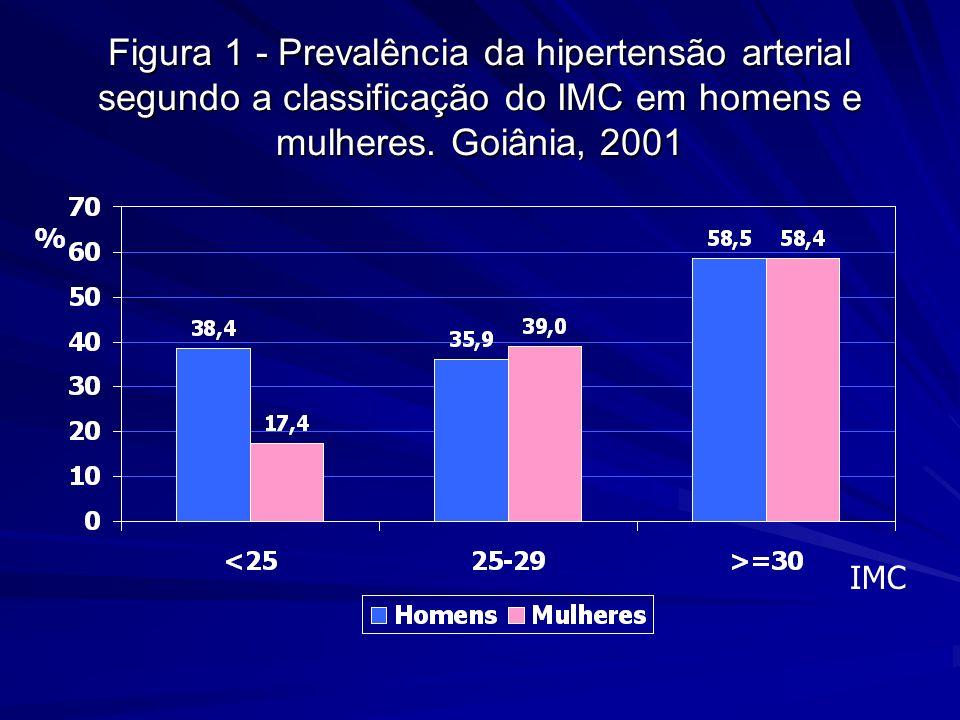 Figura 1 - Prevalência da hipertensão arterial segundo a classificação do IMC em homens e mulheres. Goiânia, 2001