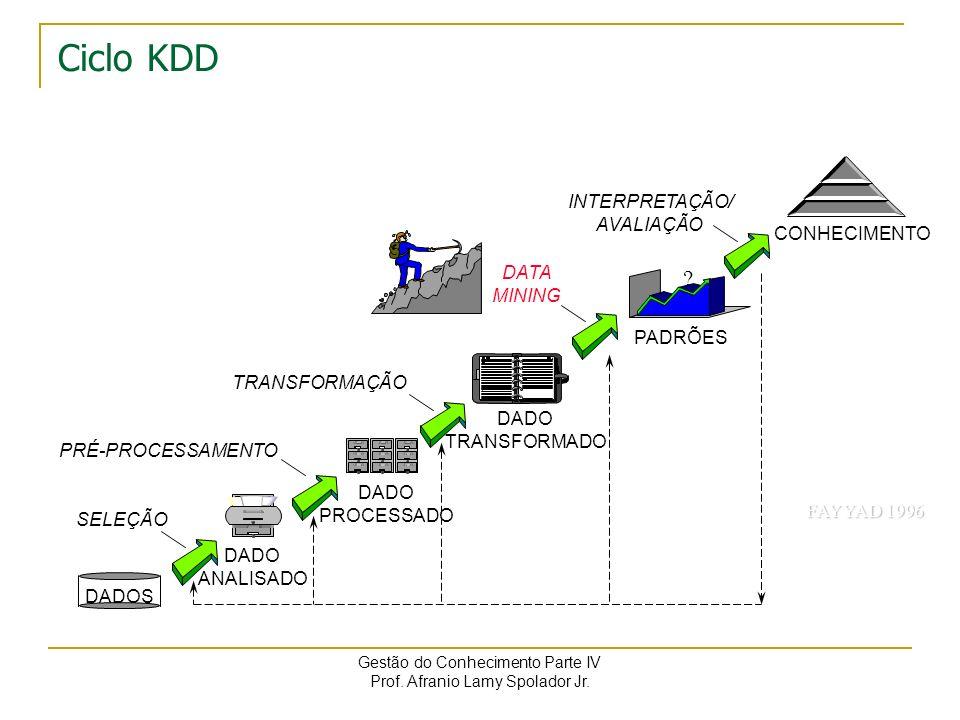 Ciclo KDD INTERPRETAÇÃO/ AVALIAÇÃO CONHECIMENTO DATA MINING PADRÕES