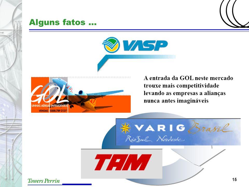 Alguns fatos … A entrada da GOL neste mercado trouxe mais competitividade levando as empresas a alianças nunca antes imagináveis.