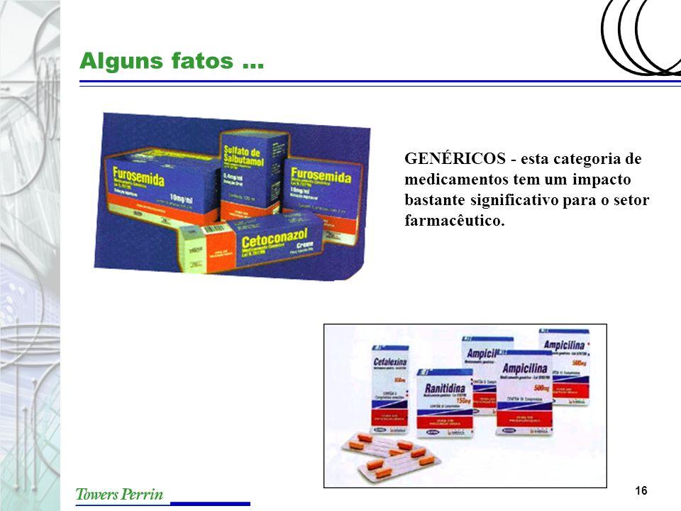 Alguns fatos … GENÉRICOS - esta categoria de medicamentos tem um impacto bastante significativo para o setor farmacêutico.