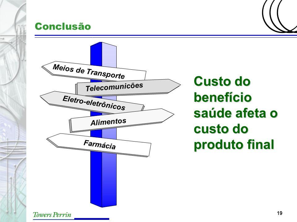 Custo do benefício saúde afeta o custo do produto final