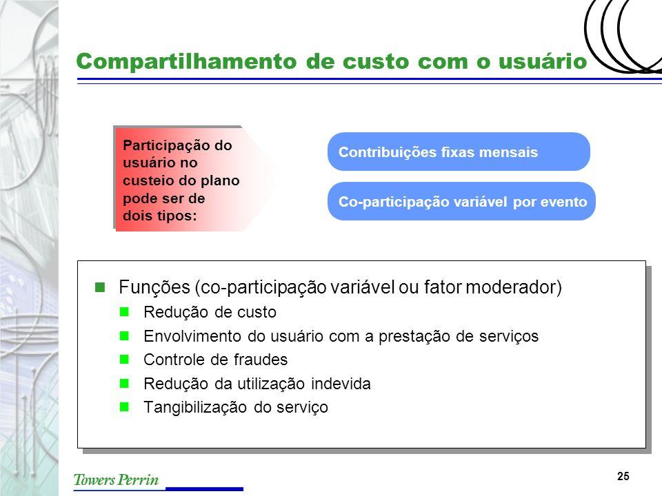 Compartilhamento de custo com o usuário