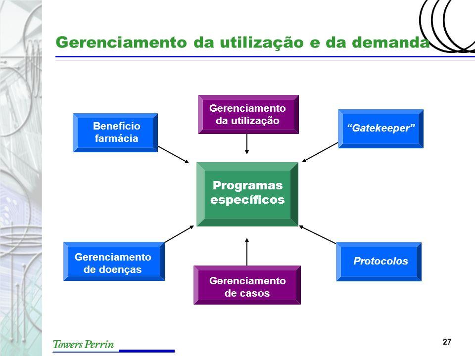 Gerenciamento da utilização e da demanda