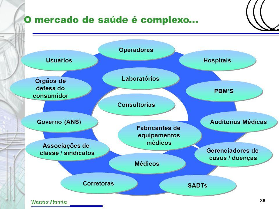 O mercado de saúde é complexo...