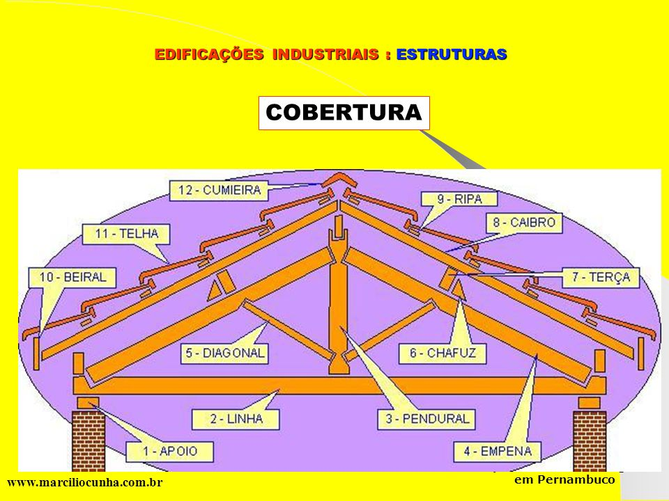 EDIFICAÇÕES INDUSTRIAIS : ESTRUTURAS