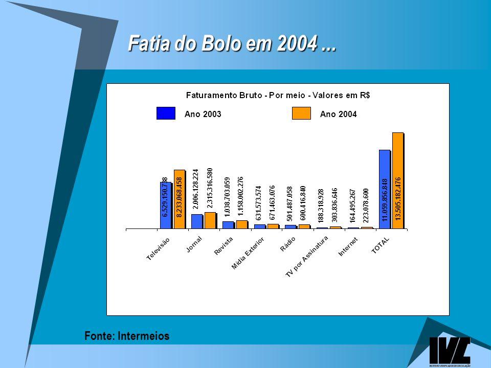 Fatia do Bolo em 2004 ... Fonte: Intermeios Ano 2003 Ano 2004