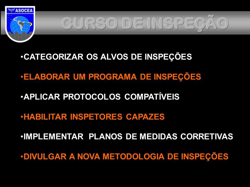 CURSO DE INSPEÇÃO CATEGORIZAR OS ALVOS DE INSPEÇÕES