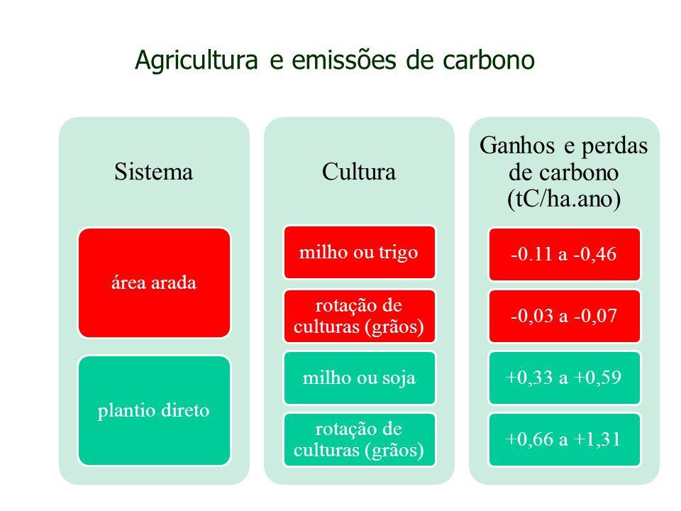 Agricultura e emissões de carbono
