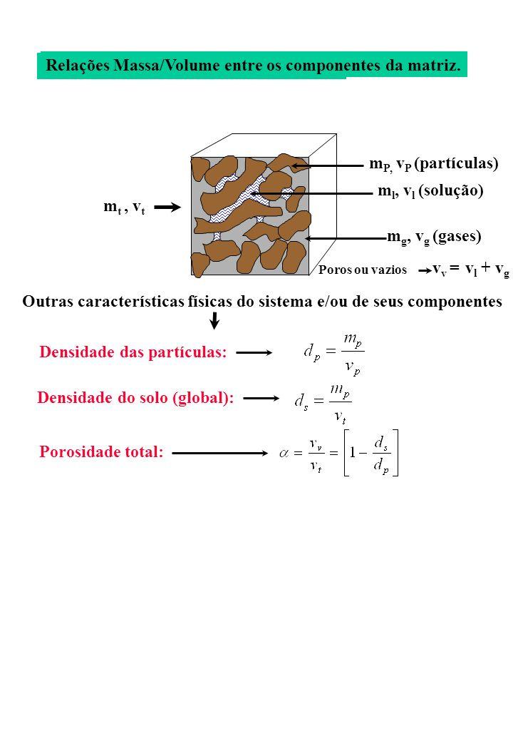 Relações Massa/Volume entre os componentes da matriz.