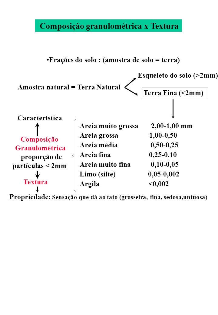 Composição granulométrica x Textura