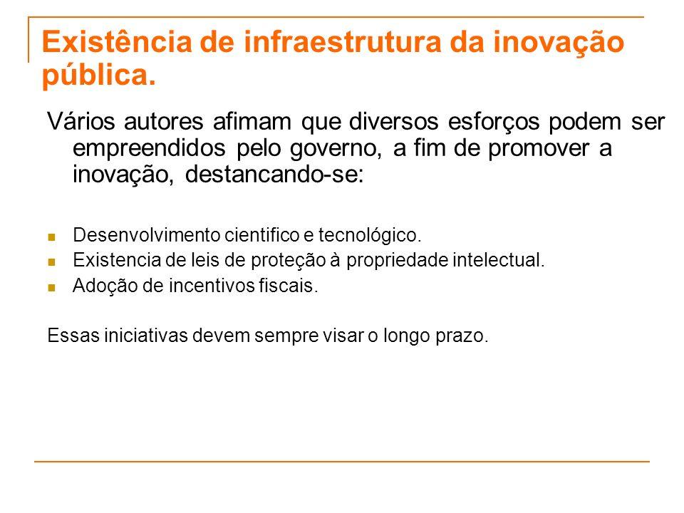 Existência de infraestrutura da inovação pública.