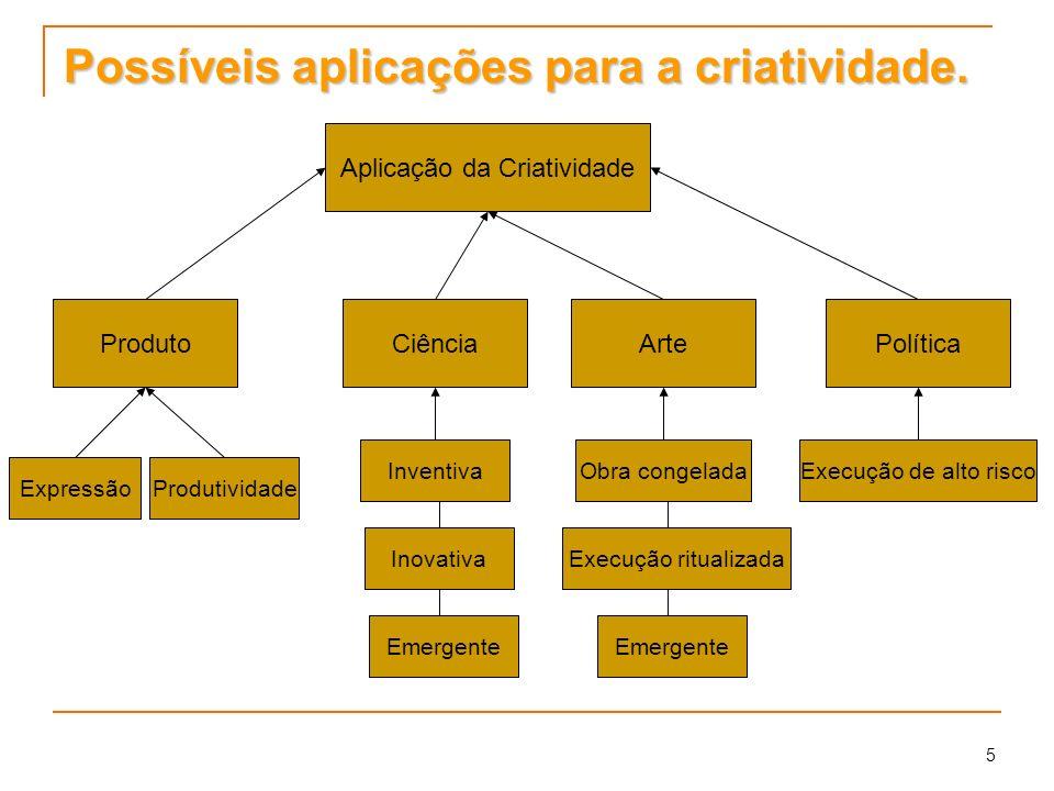 Possíveis aplicações para a criatividade.