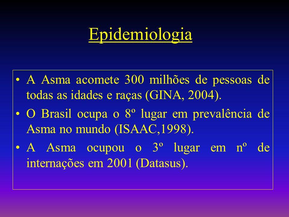 Epidemiologia A Asma acomete 300 milhões de pessoas de todas as idades e raças (GINA, 2004).