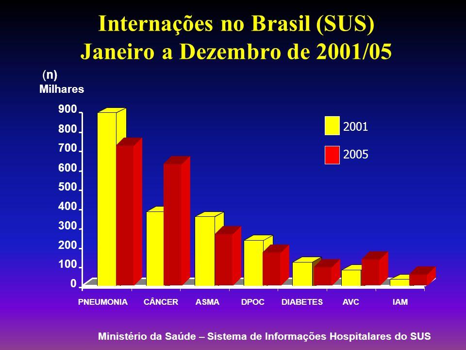 Internações no Brasil (SUS) Janeiro a Dezembro de 2001/05