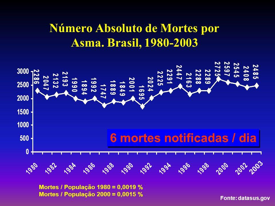 Número Absoluto de Mortes por Asma. Brasil, 1980-2003