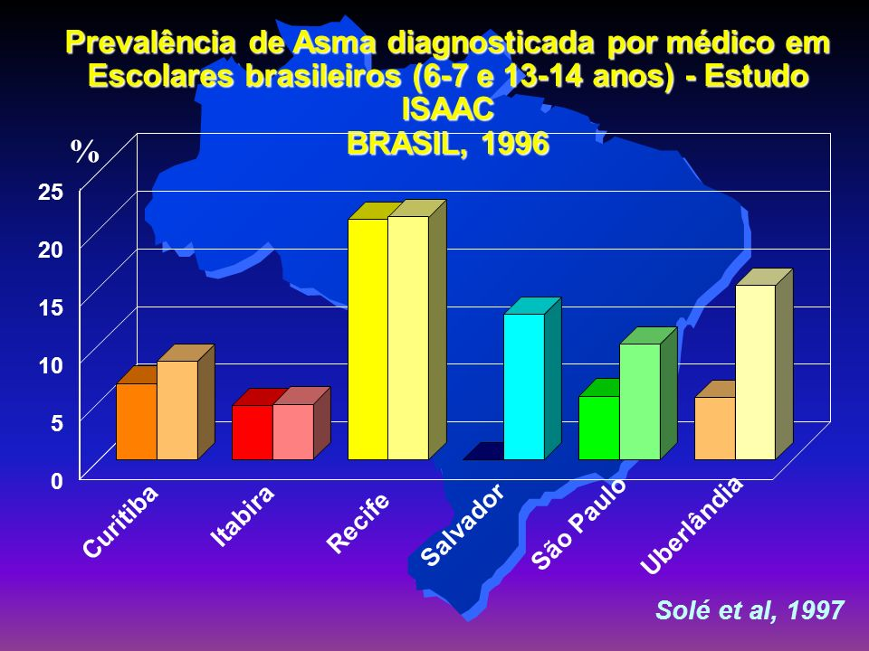 Prevalência de Asma diagnosticada por médico em Escolares brasileiros (6-7 e 13-14 anos) - Estudo ISAAC