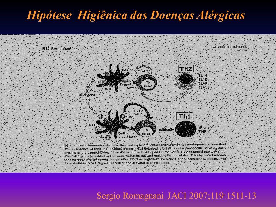 Hipótese Higiênica das Doenças Alérgicas