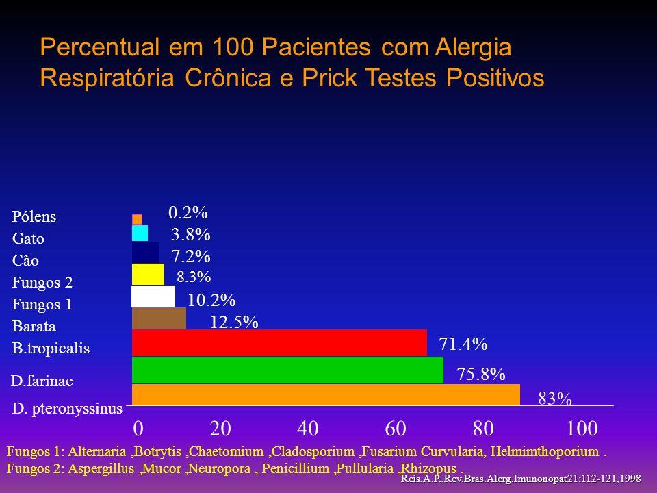 Percentual em 100 Pacientes com Alergia Respiratória Crônica e Prick Testes Positivos