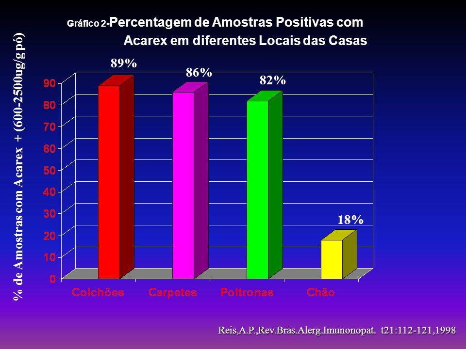 % de Amostras com Acarex + (600-2500ug/g pó)