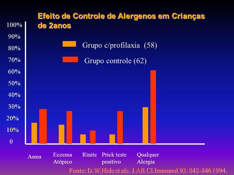 Efeito de Controle de Alergenos em Crianças de 2anos