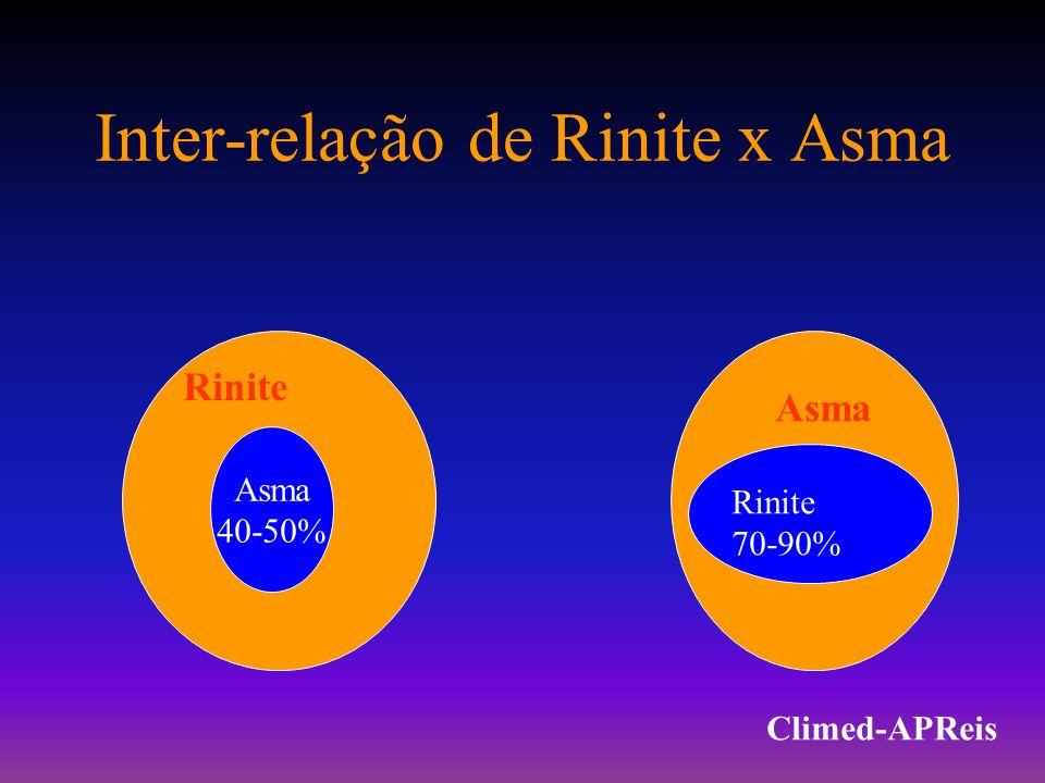 Inter-relação de Rinite x Asma