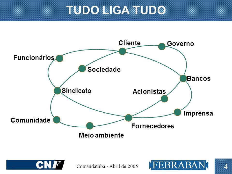 TUDO LIGA TUDO Cliente Governo Funcionários Sociedade Bancos Sindicato