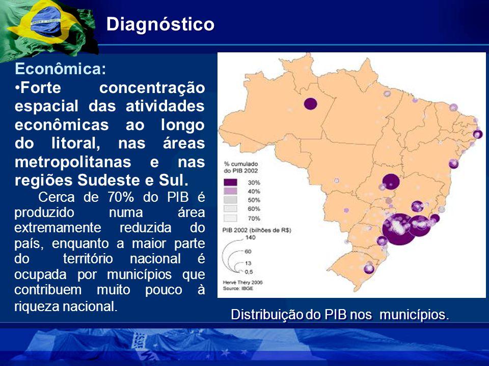 Distribuição do PIB nos municípios.