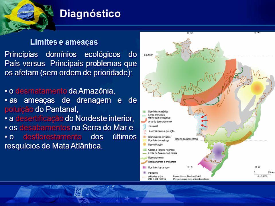 Diagnóstico Limites e ameaças
