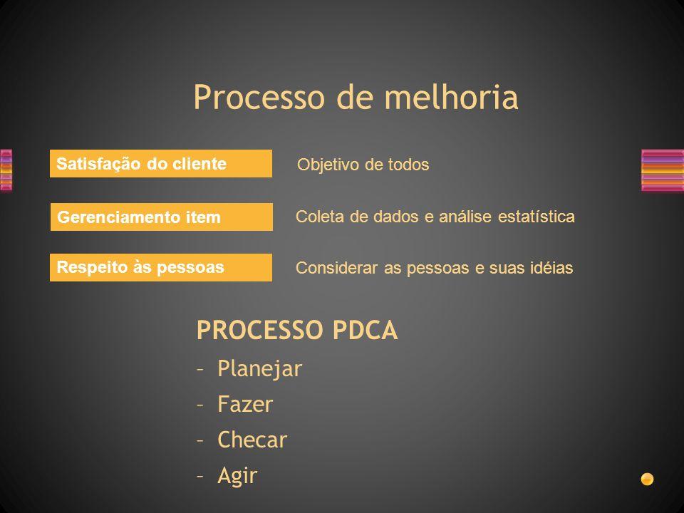 Processo de melhoria PROCESSO PDCA Planejar Fazer Checar Agir