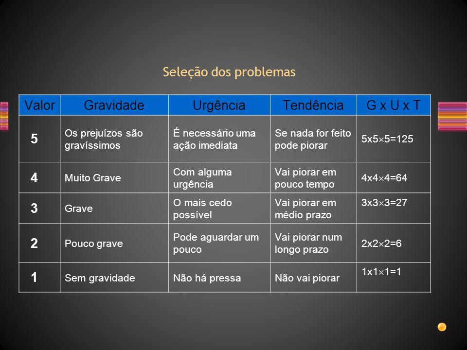 Seleção dos problemas Valor Gravidade Urgência Tendência G x U x T 5 4