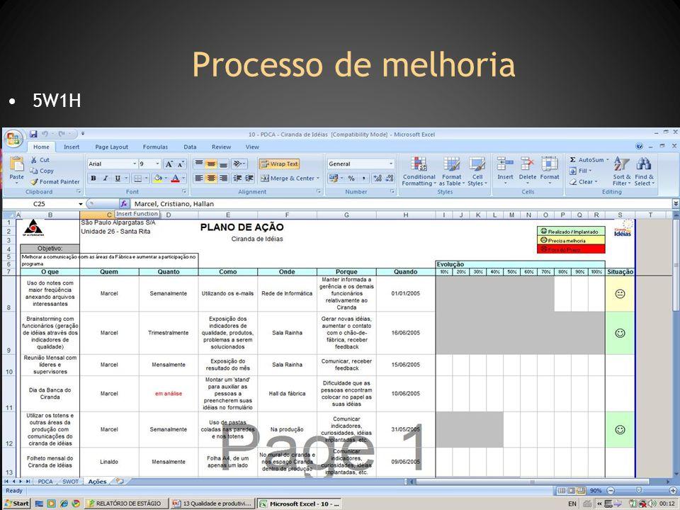 Processo de melhoria 5W1H