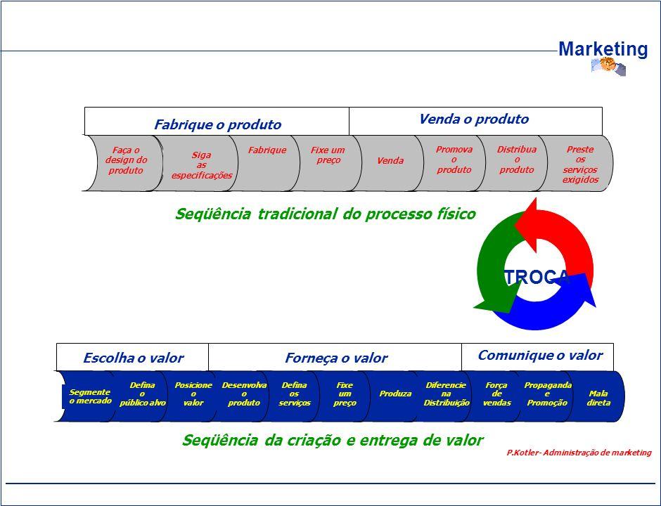 TROCA Seqüência tradicional do processo físico