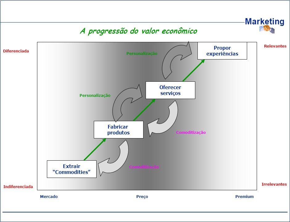 A progressão do valor econômico