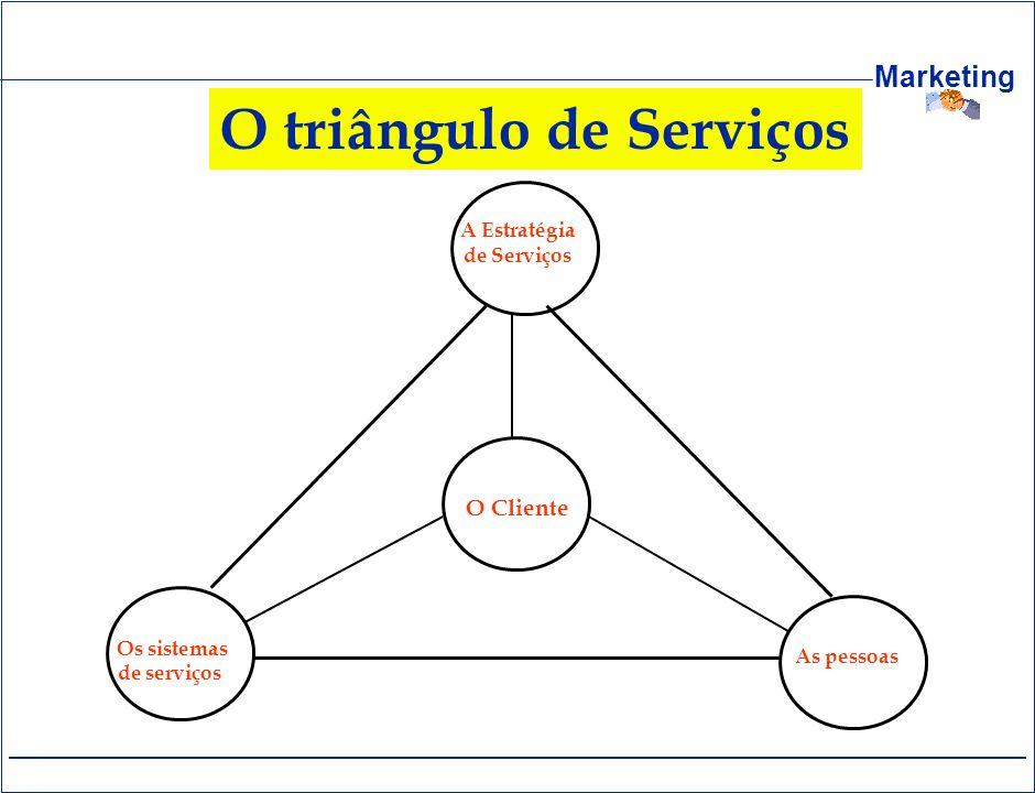O triângulo de Serviços