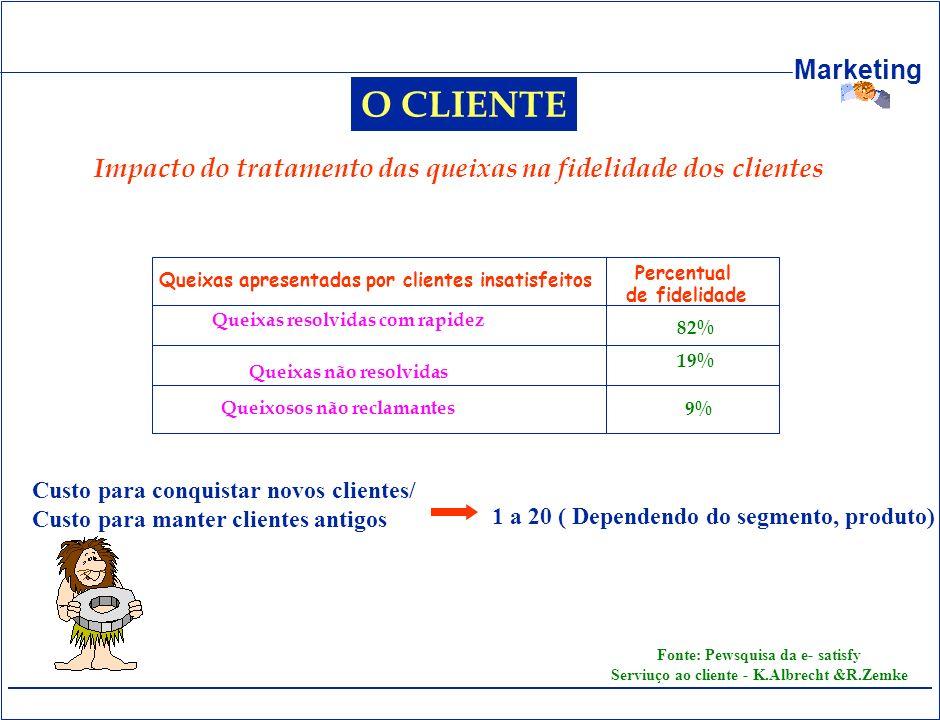 O CLIENTE Impacto do tratamento das queixas na fidelidade dos clientes