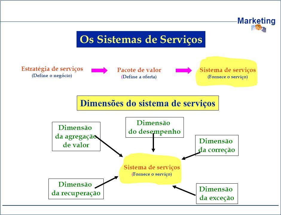 Os Sistemas de Serviços