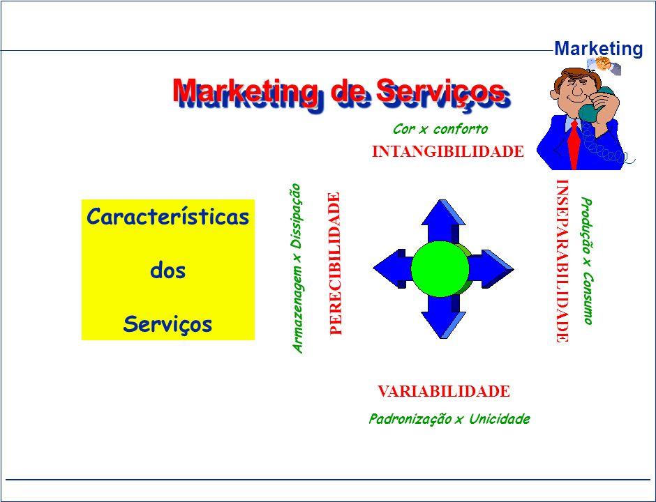 Marketing de Serviços Características dos Serviços INTANGIBILIDADE