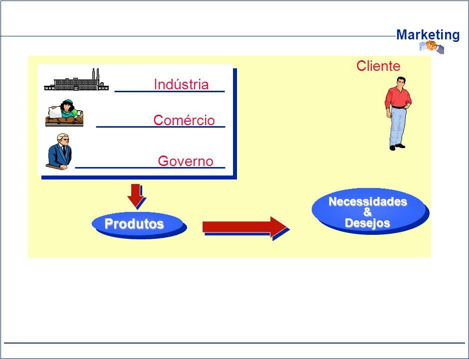 Indústria Comércio Governo Produtos Cliente Necessidades & Desejos