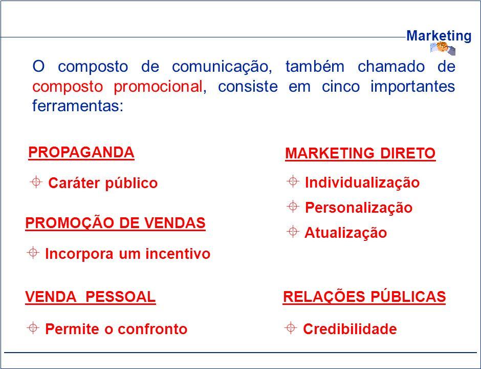O composto de comunicação, também chamado de composto promocional, consiste em cinco importantes ferramentas: