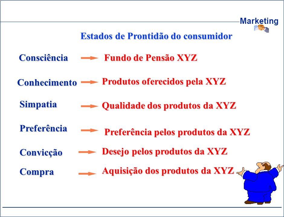 Estados de Prontidão do consumidor
