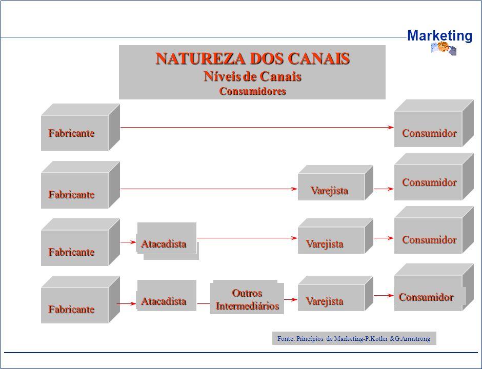 NATUREZA DOS CANAIS Níveis de Canais Consumidores Fabricante