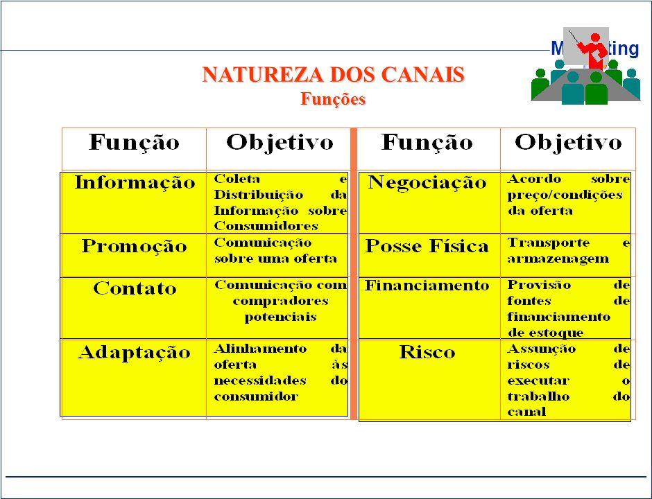 NATUREZA DOS CANAIS Funções