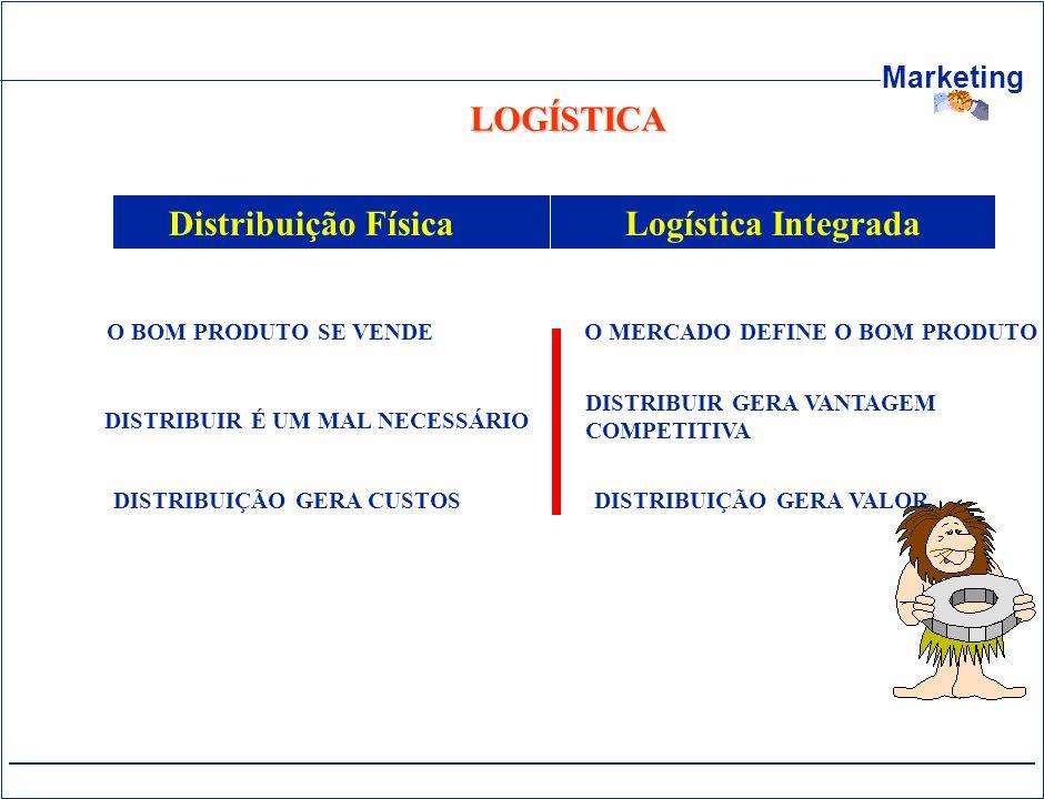 LOGÍSTICA Logística Integrada