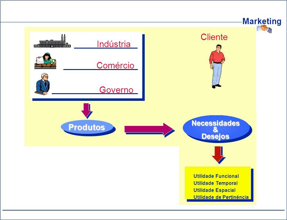Cliente Indústria Comércio Governo Produtos Necessidades & Desejos