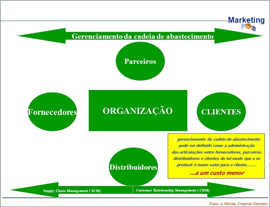 ORGANIZAÇÃO Fornecedores Gerenciamento da cadeia de abastecimento