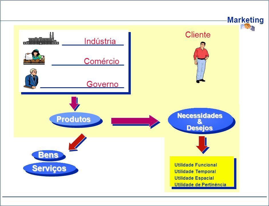 Cliente Indústria Comércio Governo Bens Serviços Produtos Necessidades