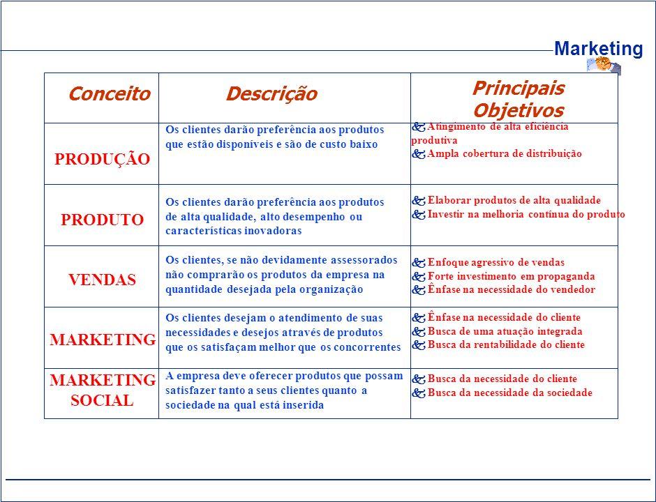 Principais Conceito Descrição Objetivos PRODUÇÃO PRODUTO VENDAS