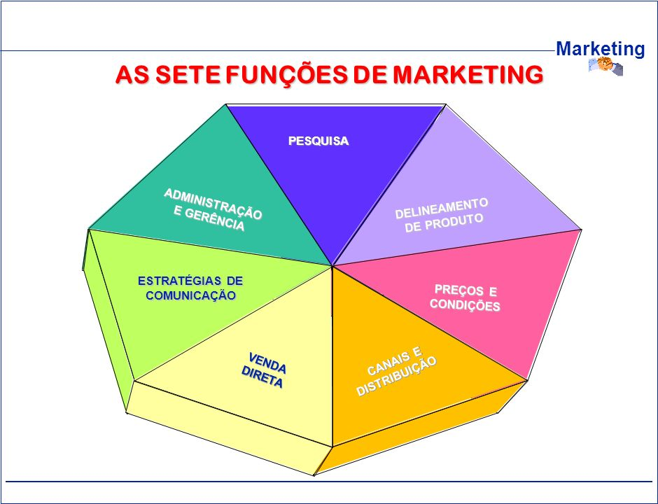 AS SETE FUNÇÕES DE MARKETING