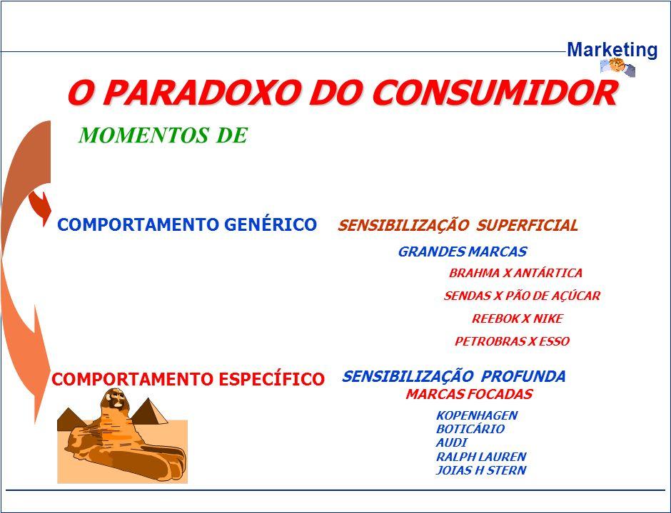 O PARADOXO DO CONSUMIDOR