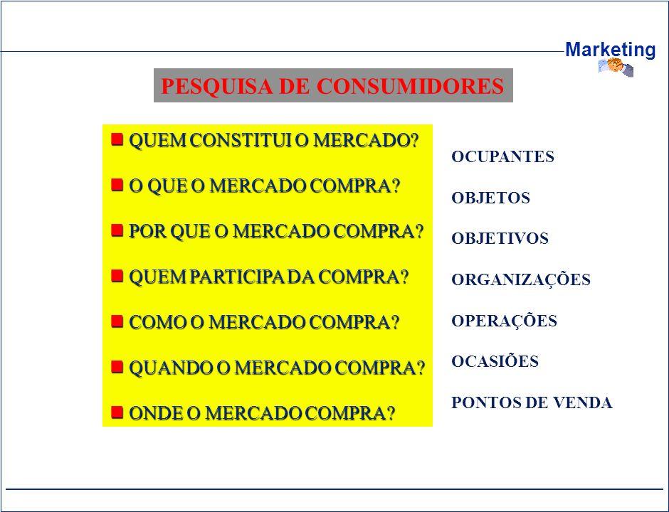 PESQUISA DE CONSUMIDORES